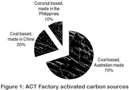 ACT Factory carbon source
